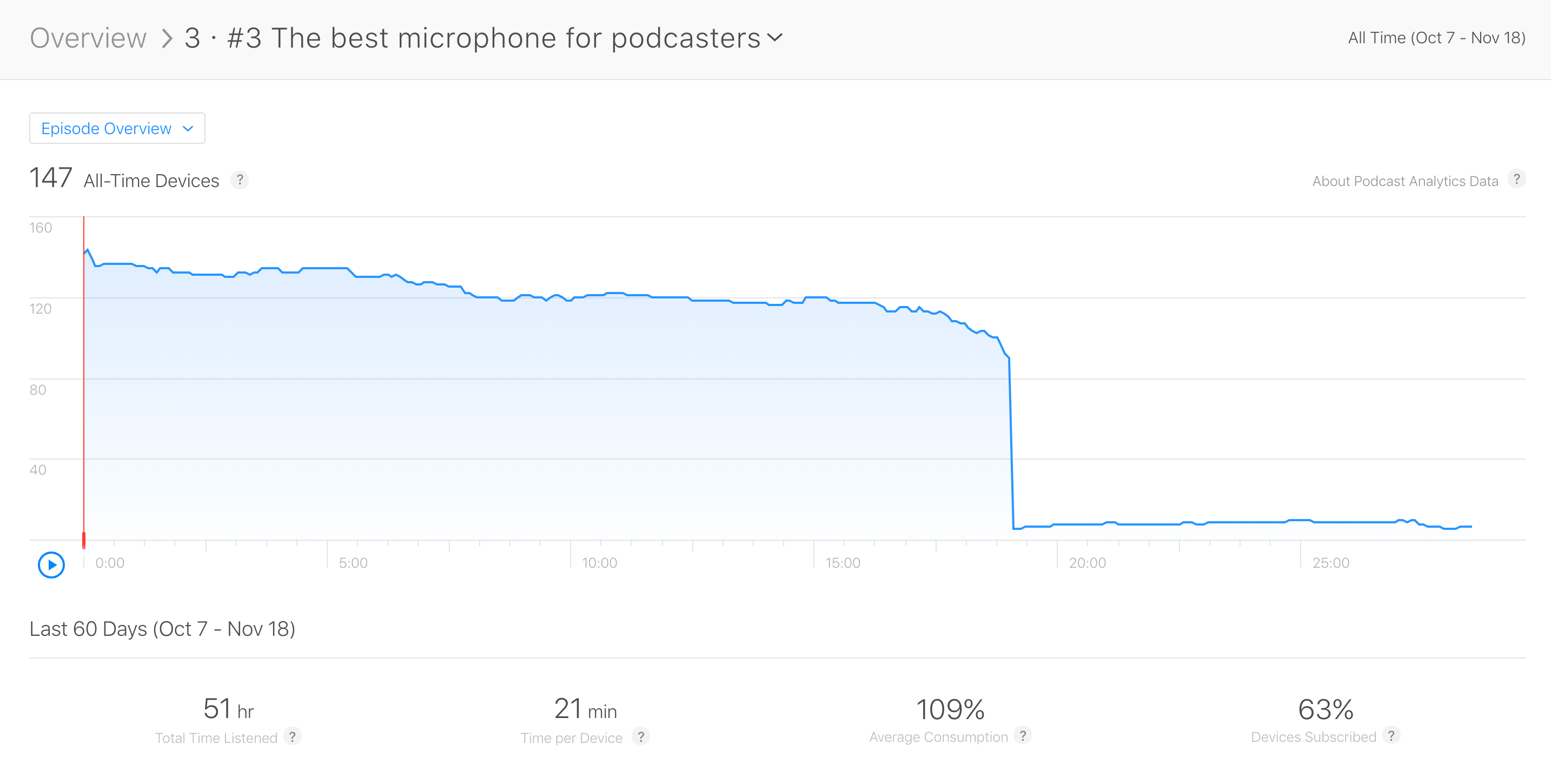 Drop-off in Apple podcast analytics